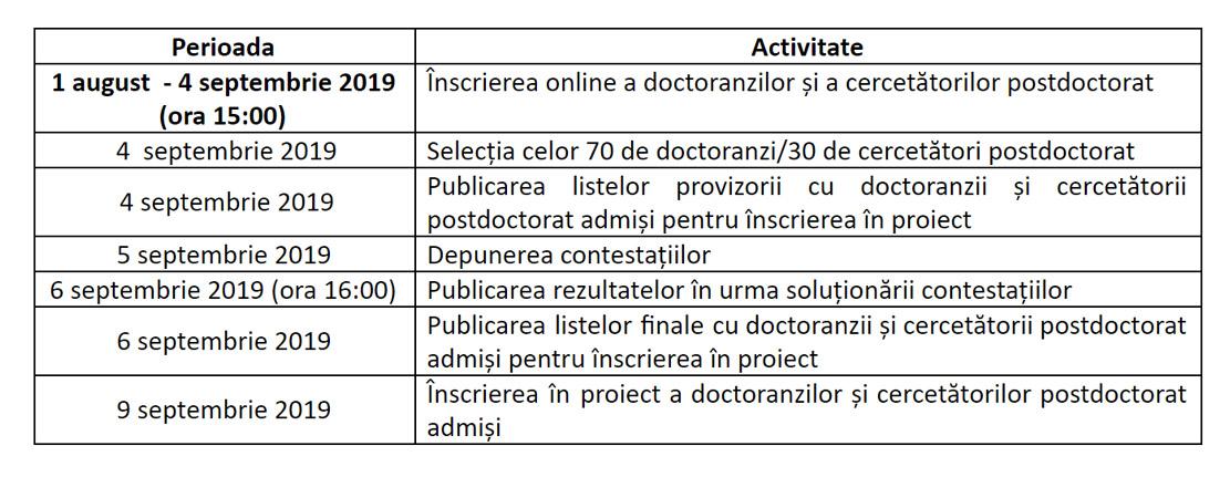 Calendarul de desfășurare a procesului de selecție a candidaților pentru grupul țintă al proiectului(A-Succes)